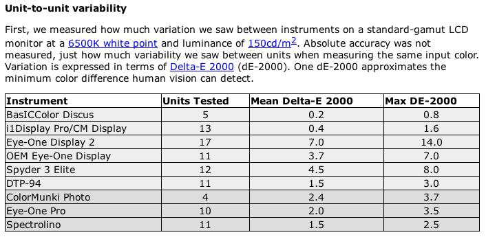 Monitor Calibration - Personal View Talks