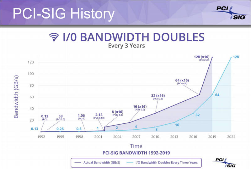 PCIe 5 0 finalized now, with 4x speed, Apple can be first to use it
