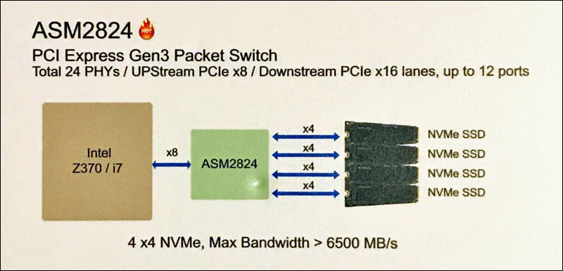 Putting multiple NVMe M2 SSDs - Personal View Talks